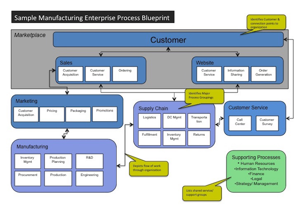 enterprise process map part 1 of 2 bpminstitute org