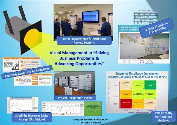 Visual Management In Enterprise Excellence Deployment