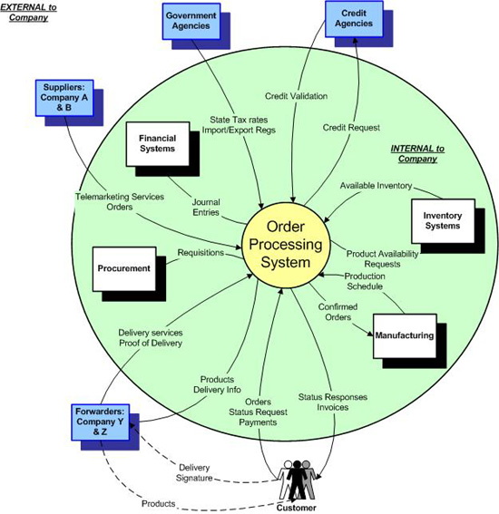 defining a baseline for improvement   bpminstitute orgfigure    context diagram example