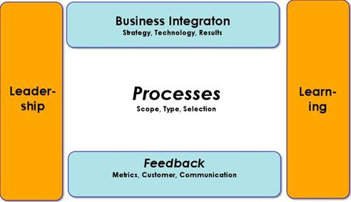 Factors process Maturity.jpg