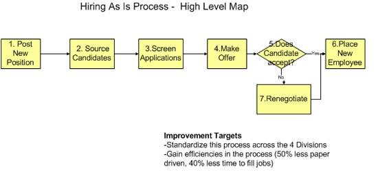 the high level map signals what roles should be on the improvement team - Level 4 Process Map